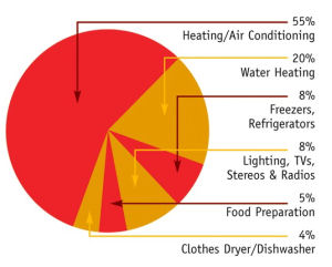 What Uses the Most? | Entergy Mississippi | We Power Life